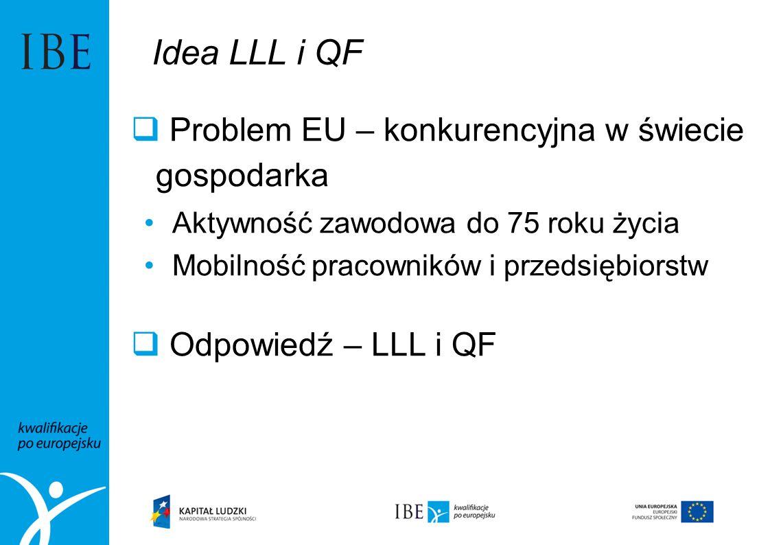 Idea LLL i QF Problem EU – konkurencyjna w świecie gospodarka Aktywność zawodowa do 75 roku życia Mobilność pracowników i przedsiębiorstw Odpowiedź –