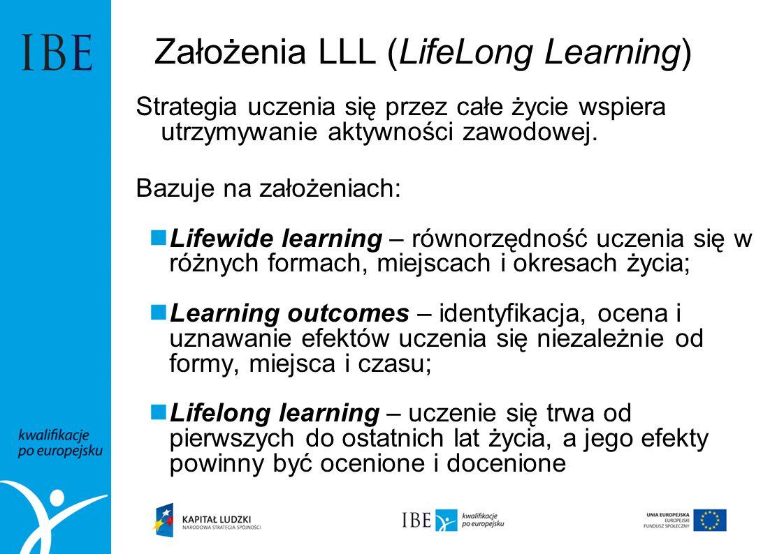Założenia LLL (LifeLong Learning) Strategia uczenia się przez całe życie wspiera utrzymywanie aktywności zawodowej. Bazuje na założeniach: Lifewide le