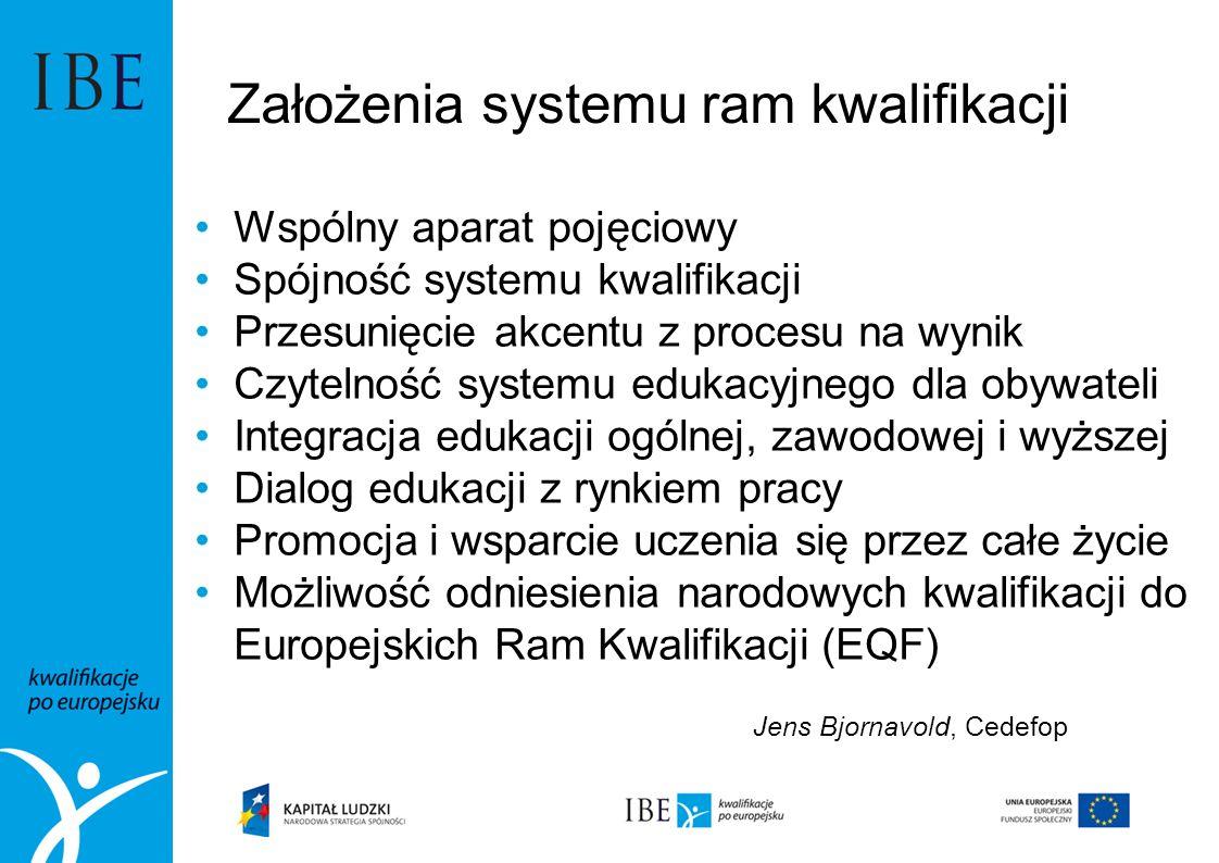 Założenia systemu ram kwalifikacji Wspólny aparat pojęciowy Spójność systemu kwalifikacji Przesunięcie akcentu z procesu na wynik Czytelność systemu e