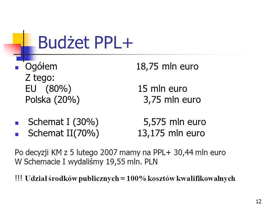 12 Budżet PPL+ Ogółem 18,75 mln euro Z tego: EU (80%) 15 mln euro Polska (20%) 3,75 mln euro Schemat I (30%) 5,575 mln euro Schemat II(70%) 13,175 mln euro Po decyzji KM z 5 lutego 2007 mamy na PPL+ 30,44 mln euro W Schemacie I wydaliśmy 19,55 mln.