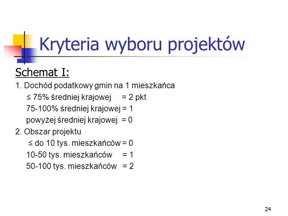 24 Kryteria wyboru projektów Schemat I: 1.
