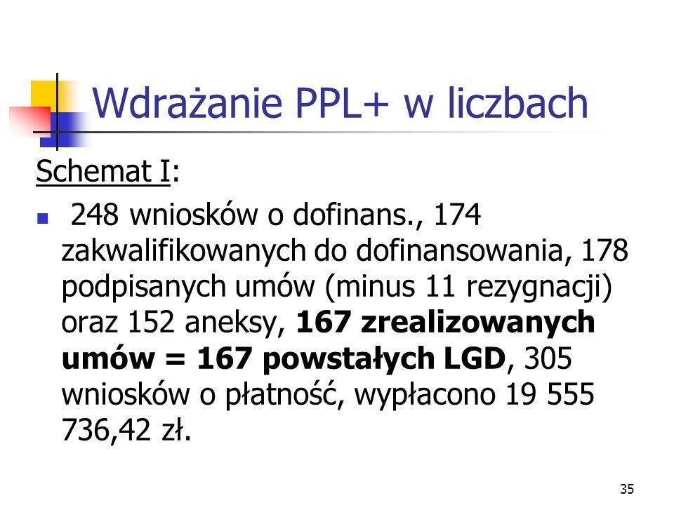 35 Wdrażanie PPL+ w liczbach Schemat I: 248 wniosków o dofinans., 174 zakwalifikowanych do dofinansowania, 178 podpisanych umów (minus 11 rezygnacji) oraz 152 aneksy, 167 zrealizowanych umów = 167 powstałych LGD, 305 wniosków o płatność, wypłacono 19 555 736,42 zł.