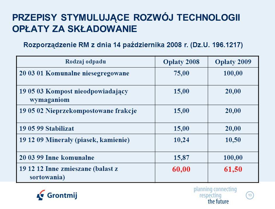 13 PRZEPISY STYMULUJĄCE ROZWÓJ TECHNOLOGII OPŁATY ZA SKŁADOWANIE Rodzaj odpadu Opłaty 2008Opłaty 2009 20 03 01 Komunalne niesegregowane75,00100,00 19