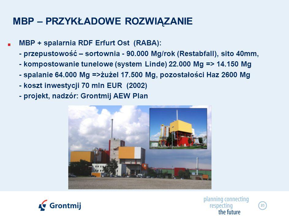 23 MBP – PRZYKŁADOWE ROZWIĄZANIE MBP + spalarnia RDF Erfurt Ost (RABA): - przepustowość – sortownia - 90.000 Mg/rok (Restabfall), sito 40mm, - kompost