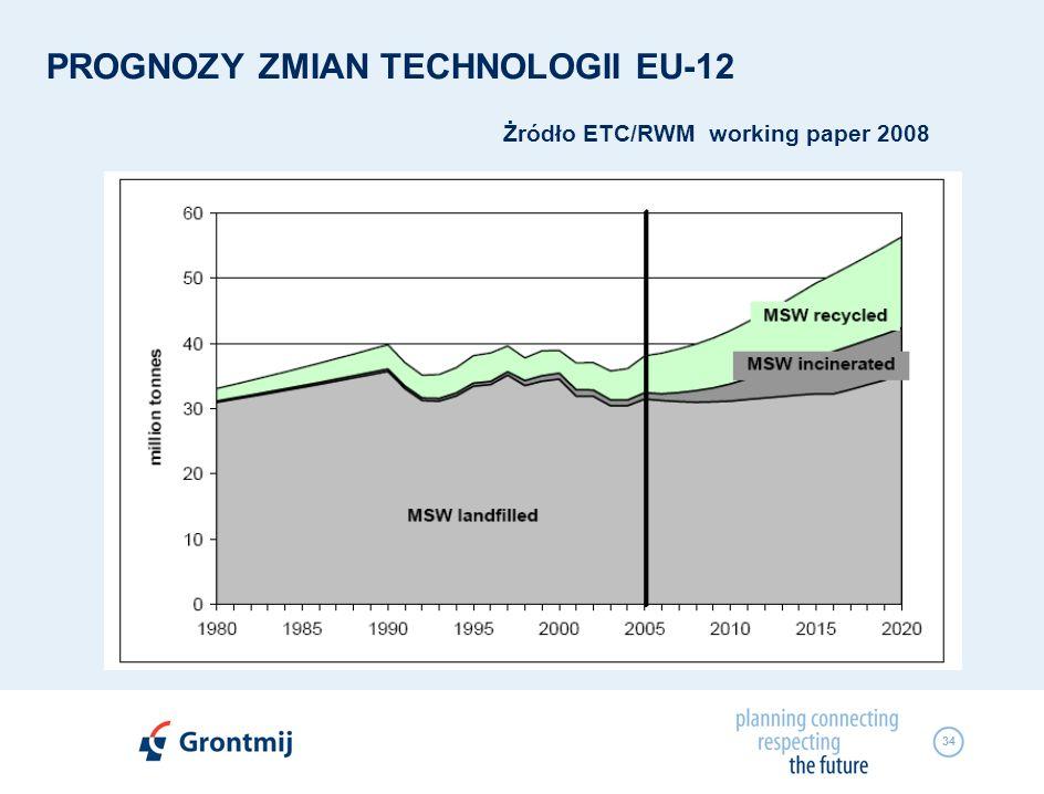 34 PROGNOZY ZMIAN TECHNOLOGII EU-12 Żródło ETC/RWM working paper 2008