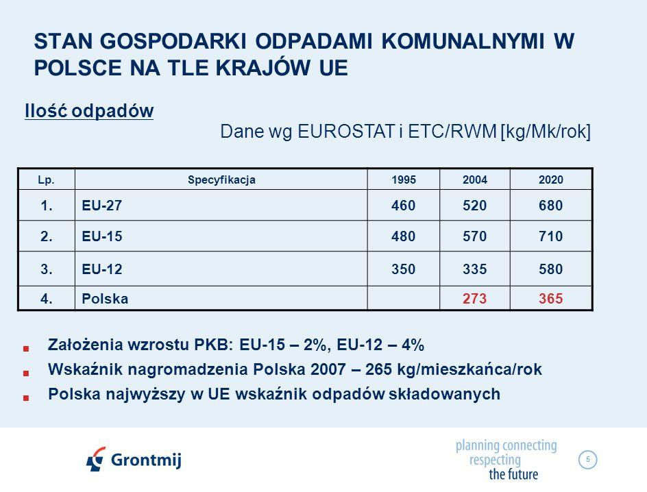 5 STAN GOSPODARKI ODPADAMI KOMUNALNYMI W POLSCE NA TLE KRAJÓW UE Ilość odpadów Lp.Specyfikacja199520042020 1.EU-27460520680 2.EU-15480570710 3.EU-1235