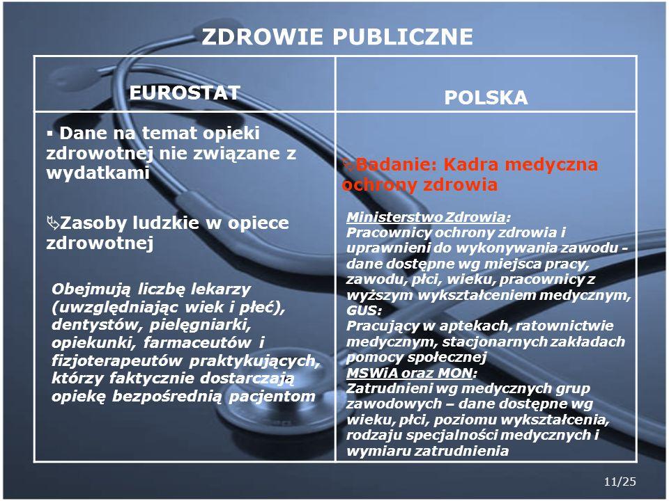 11/25 EUROSTAT POLSKA Dane na temat opieki zdrowotnej nie związane z wydatkami Zasoby ludzkie w opiece zdrowotnej Obejmują liczbę lekarzy (uwzględniaj