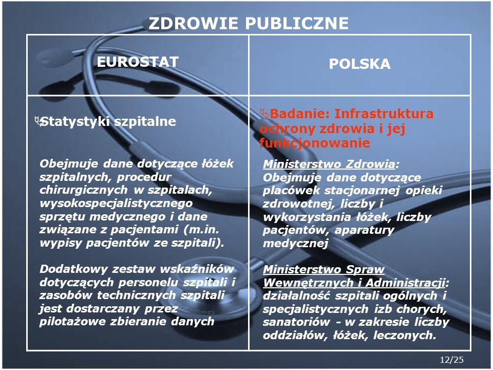 12/25 EUROSTAT POLSKA Statystyki szpitalne Obejmuje dane dotyczące łóżek szpitalnych, procedur chirurgicznych w szpitalach, wysokospecjalistycznego sp
