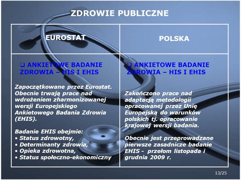 13/25 EUROSTAT POLSKA ANKIETOWE BADANIE ZDROWIA – HIS I EHIS Zapoczątkowane przez Eurostat. Obecnie trwają prace nad wdrożeniem zharmonizowanej wersji