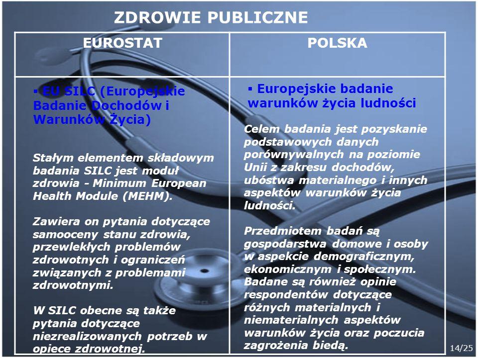 14/25 EUROSTATPOLSKA Europejskie badanie warunków życia ludności Celem badania jest pozyskanie podstawowych danych porównywalnych na poziomie Unii z z
