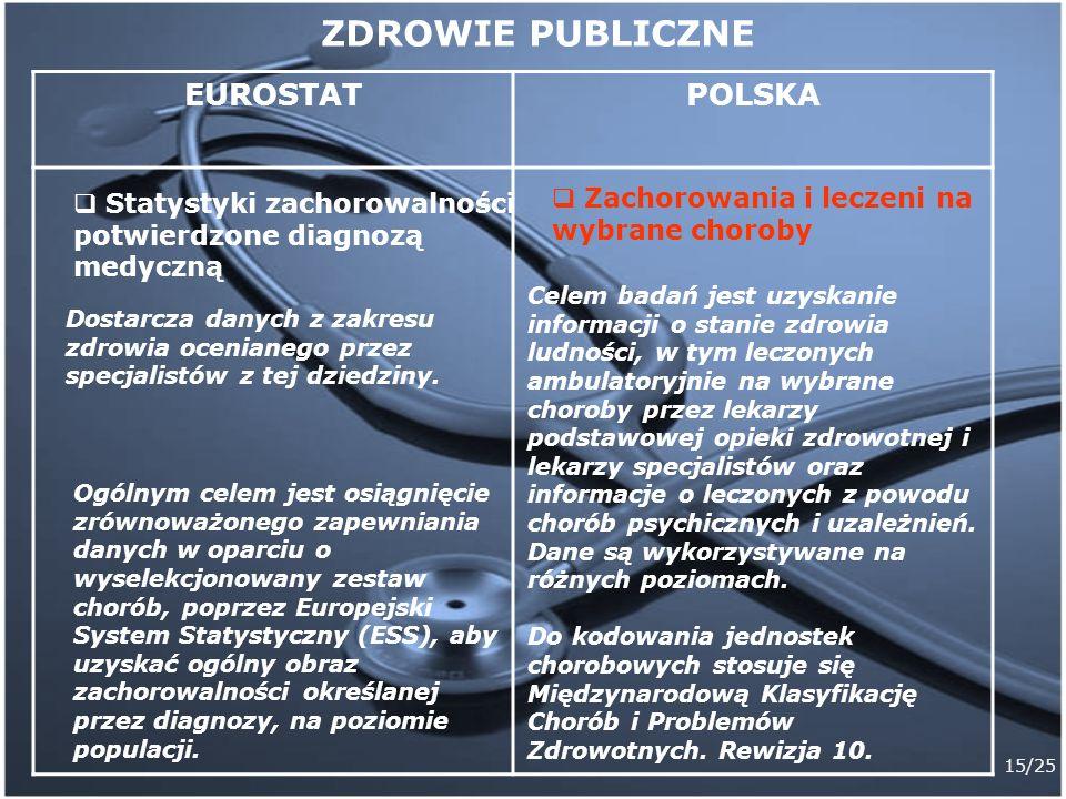 15/25 EUROSTATPOLSKA Statystyki zachorowalności potwierdzone diagnozą medyczną Dostarcza danych z zakresu zdrowia ocenianego przez specjalistów z tej