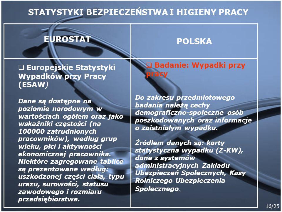 16/25 EUROSTAT POLSKA STATYSTYKI BEZPIECZEŃSTWA I HIGIENY PRACY Europejskie Statystyki Wypadków przy Pracy (ESAW) Dane są dostępne na poziomie narodow