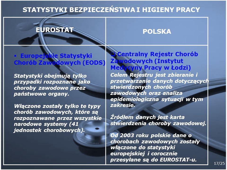 17/25 EUROSTAT POLSKA Europejskie Statystyki Chorób Zawodowych (EODS) Statystyki obejmują tylko przypadki rozpoznane jako choroby zawodowe przez państ