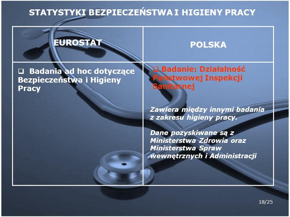 18/25 EUROSTAT POLSKA Badania ad hoc dotyczące Bezpieczeństwa i Higieny Pracy Badanie: Działalność Państwowej Inspekcji Sanitarnej STATYSTYKI BEZPIECZ