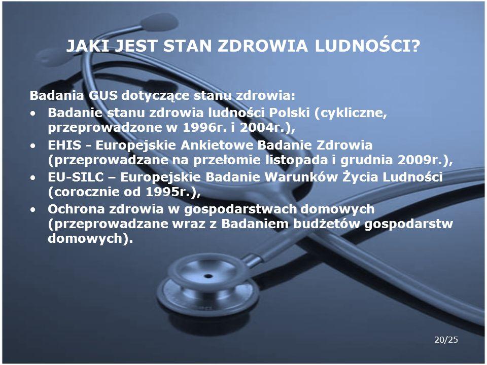 20/25 JAKI JEST STAN ZDROWIA LUDNOŚCI? Badania GUS dotyczące stanu zdrowia: Badanie stanu zdrowia ludności Polski (cykliczne, przeprowadzone w 1996r.