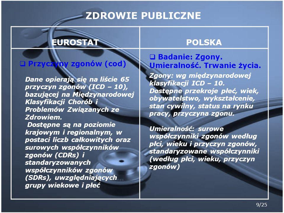 9/25 EUROSTATPOLSKA Przyczyny zgonów (cod) Dane opierają się na liście 65 przyczyn zgonów (ICD – 10), bazującej na Międzynarodowej Klasyfikacji Chorób