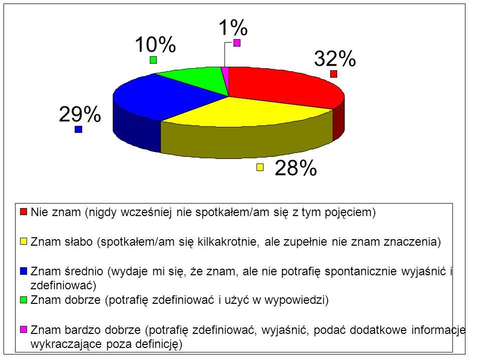 32% 28% 29% 10% 1% Nie znam (nigdy wcześniej nie spotkałem/am się z tym pojęciem) Znam słabo (spotkałem/am się kilkakrotnie, ale zupełnie nie znam zna