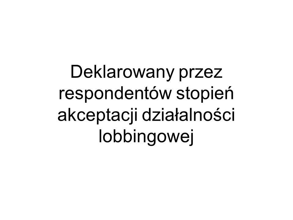 Deklarowany przez respondentów stopień akceptacji działalności lobbingowej