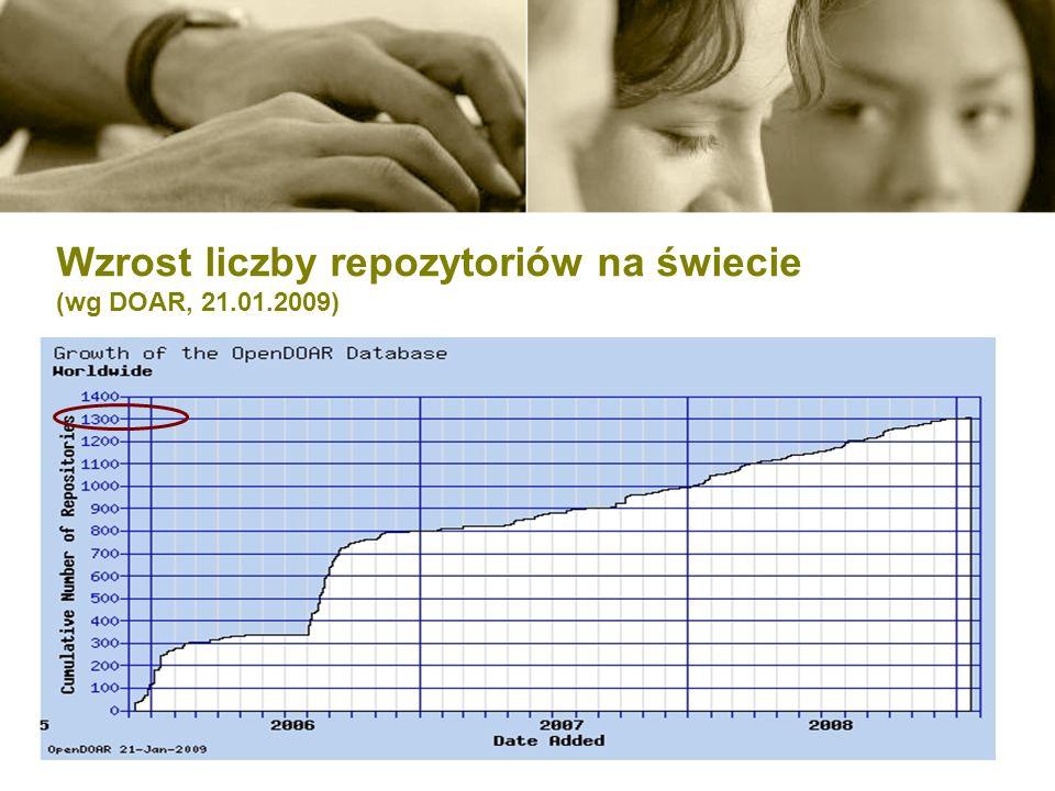 Wzrost liczby repozytoriów na świecie (wg DOAR, 21.01.2009)