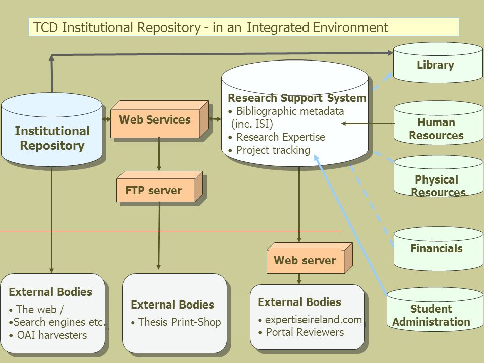 TCD Institutional Repository - in an Integrated Environment Institutional Repository Human Resources Physical Resources Financials Library Student Adm