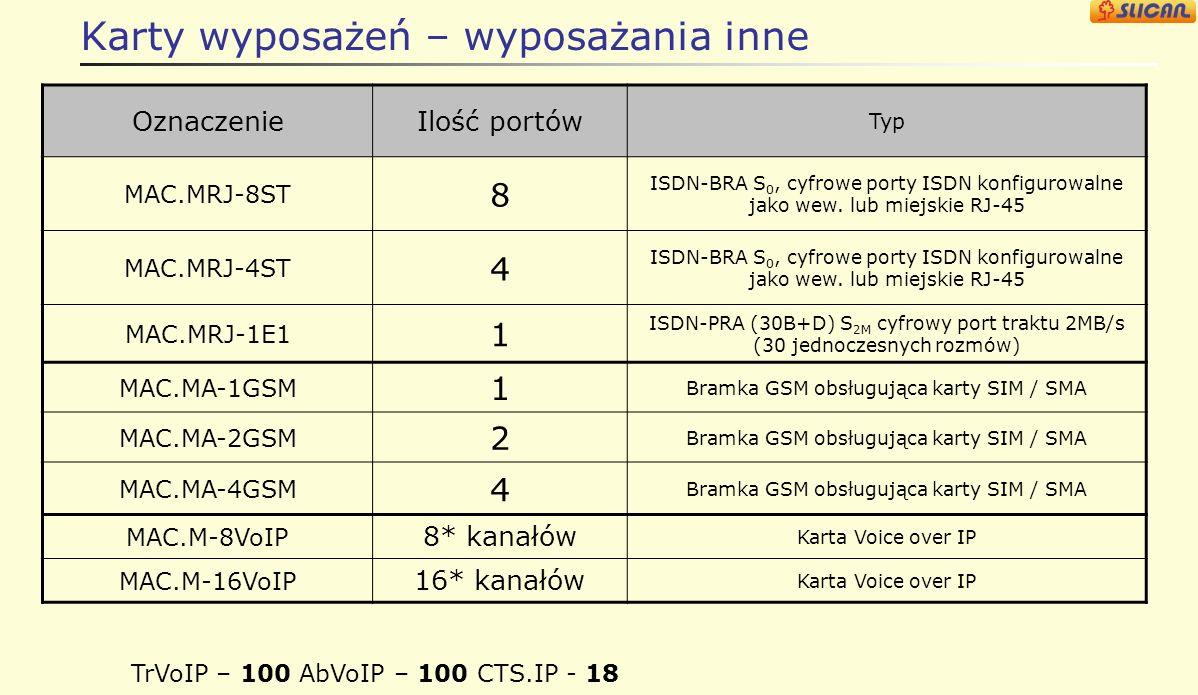 Karty wyposażeń – wyposażania systemowe OznaczenieIlość portów Typ MAC.MRJ-16CTS 16 Abonent systemowy U P0, cyfrowe porty wewnętrzne z panelem RJ-45 M