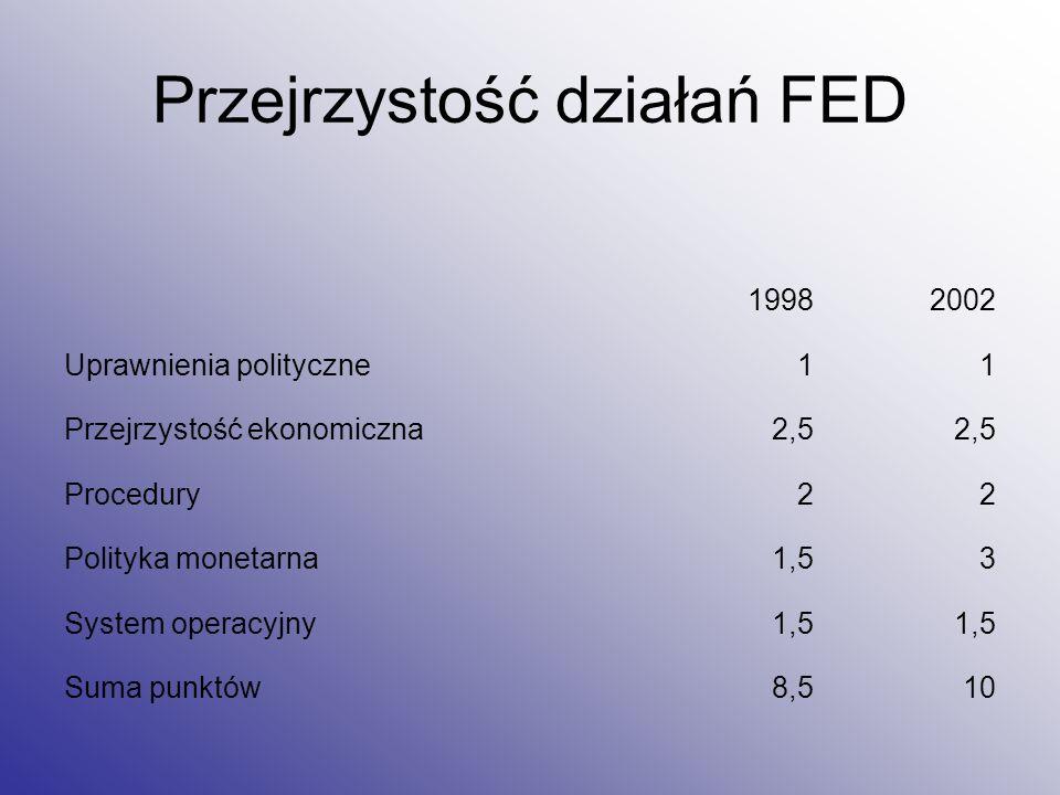 Przejrzystość działań FED 19982002 Uprawnienia polityczne11 Przejrzystość ekonomiczna2,5 Procedury22 Polityka monetarna1,53 System operacyjny1,5 Suma