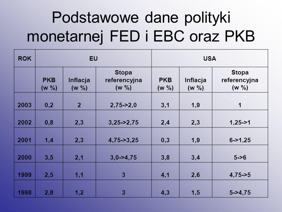 Podstawowe dane polityki monetarnej FED i EBC oraz PKB ROKEUUSA PKB (w %) Inflacja (w %) Stopa referencyjna (w %) PKB (w %) Inflacja (w %) Stopa refer