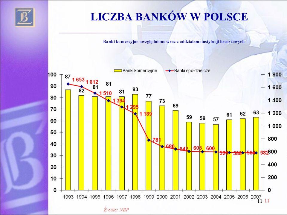 11 LICZBA BANKÓW W POLSCE Banki komercyjne uwzględniono wraz z oddziałami instytucji kredytowych Źródło: NBP