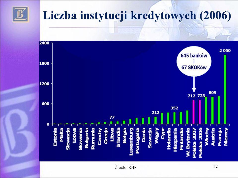 Liczba instytucji kredytowych (2006) 12 Źródło: KNF