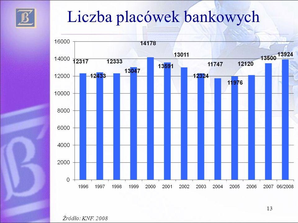 13 Liczba placówek bankowych Źródło: KNF. 2008