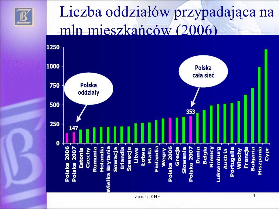 14 Liczba oddziałów przypadająca na mln mieszkańców (2006) Źródło: KNF