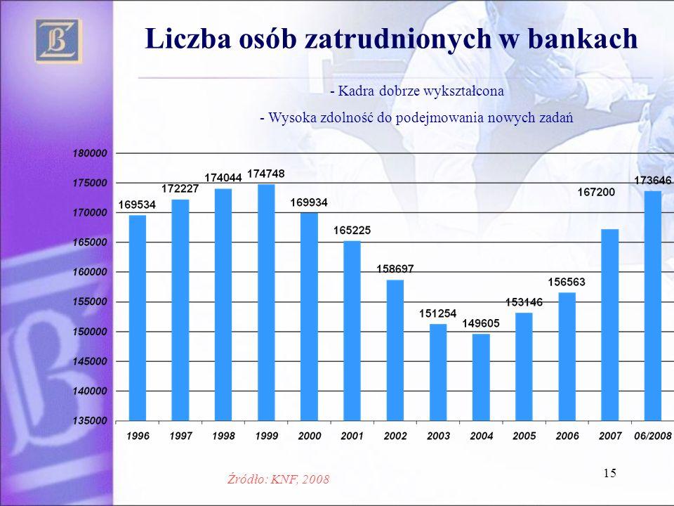 15 Liczba osób zatrudnionych w bankach - Kadra dobrze wykształcona - Wysoka zdolność do podejmowania nowych zadań Źródło: KNF, 2008