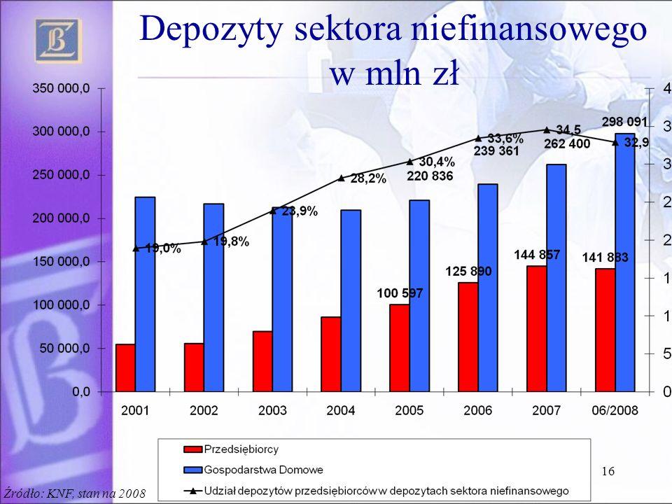 16 Depozyty sektora niefinansowego w mln zł Źródło: KNF, stan na 2008