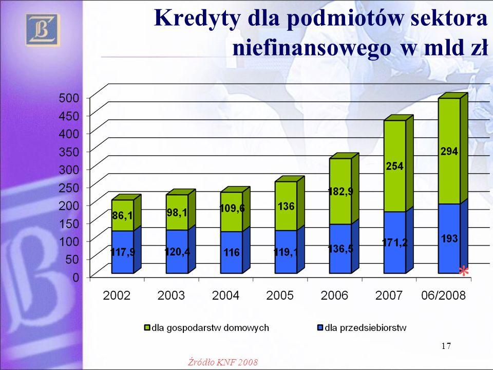 17 Kredyty dla podmiotów sektora niefinansowego w mld zł Źródło KNF 2008 *