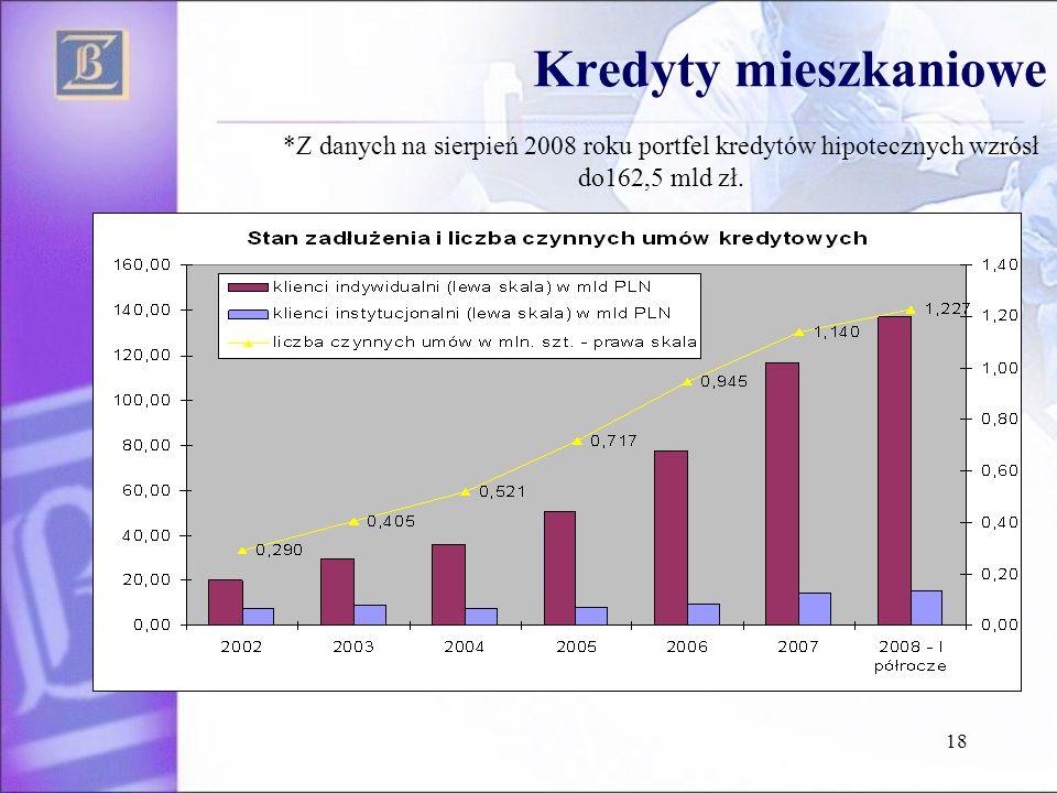 18 Kredyty mieszkaniowe *Z danych na sierpień 2008 roku portfel kredytów hipotecznych wzrósł do162,5 mld zł.