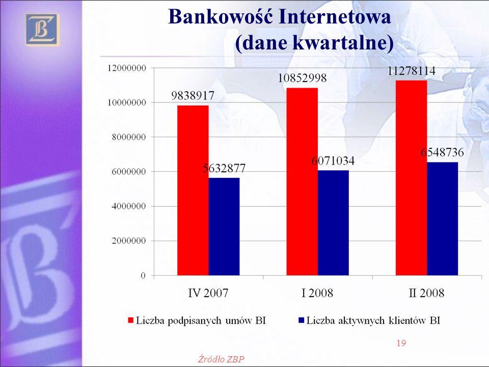 Bankowość Internetowa (dane kwartalne) 19 Źródło ZBP