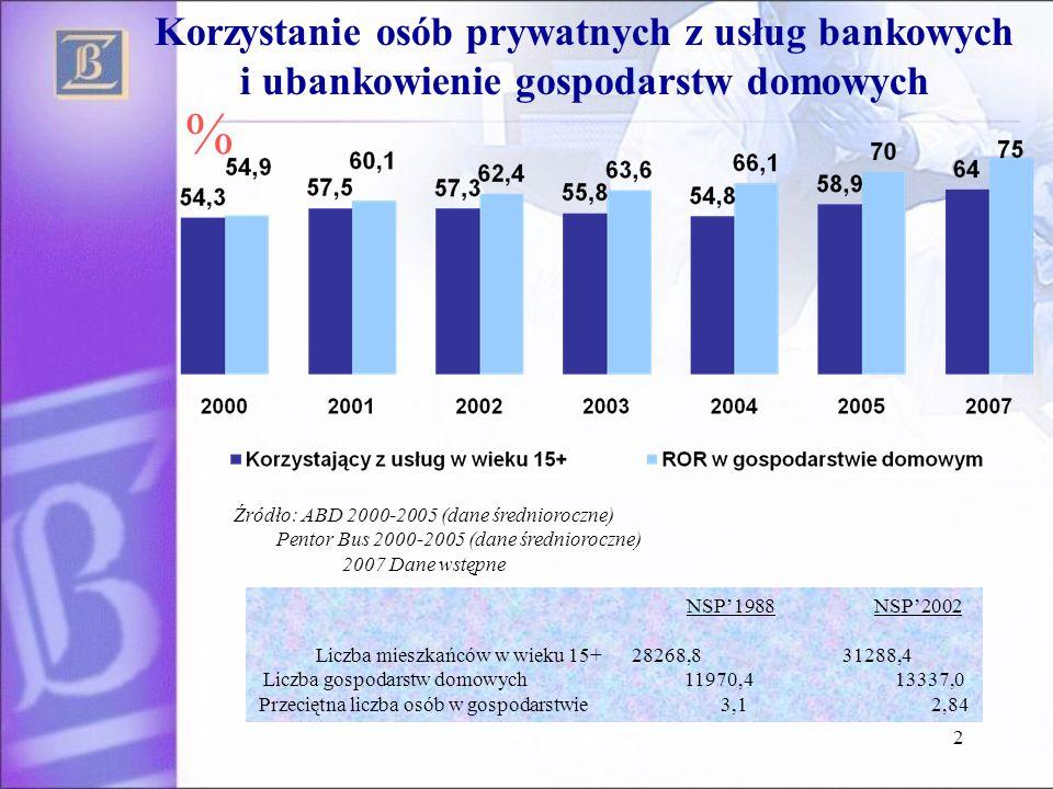 2 Korzystanie osób prywatnych z usług bankowych i ubankowienie gospodarstw domowych Źródło: ABD 2000-2005 (dane średnioroczne) Pentor Bus 2000-2005 (d