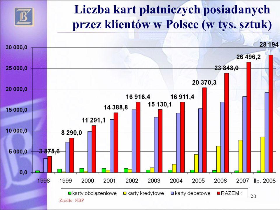 20 Liczba kart płatniczych posiadanych przez klientów w Polsce (w tys. sztuk) Źródło: NBP