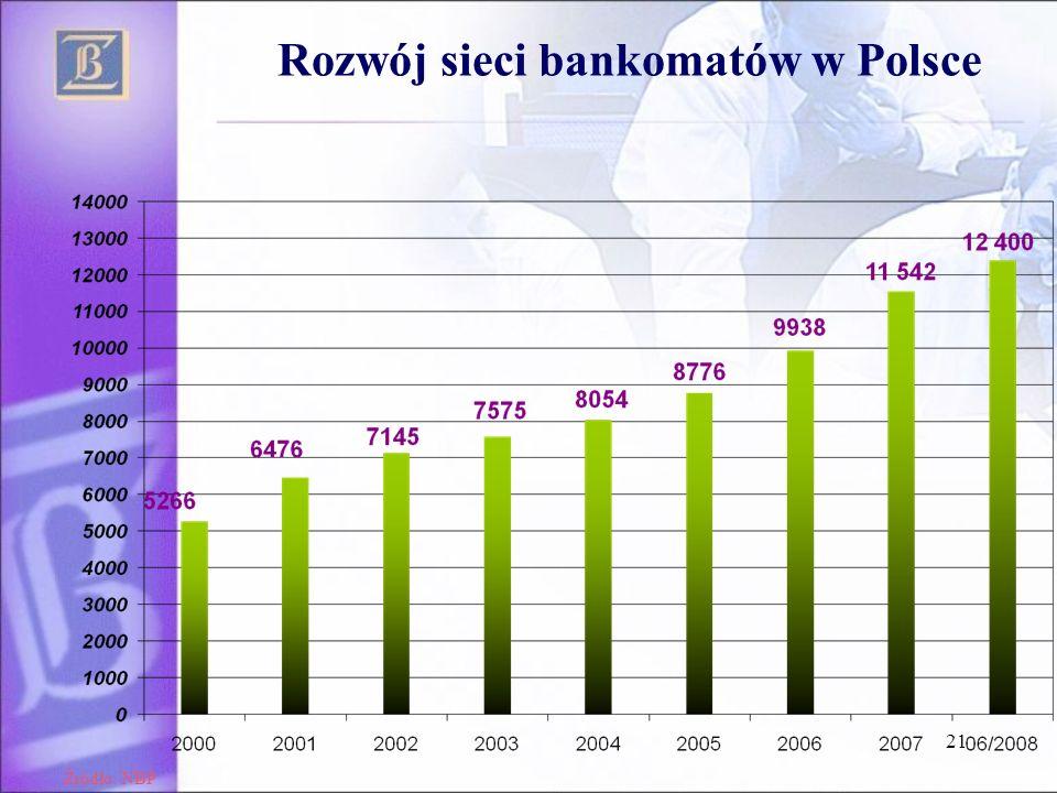 21 Rozwój sieci bankomatów w Polsce Źródło: NBP