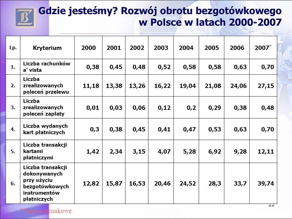 22 Gdzie jesteśmy? Rozwój obrotu bezgotówkowego w Polsce w latach 2000-2007 Lp. Kryterium20002001200220032004200520062007 * 1. Liczba rachunków a vist