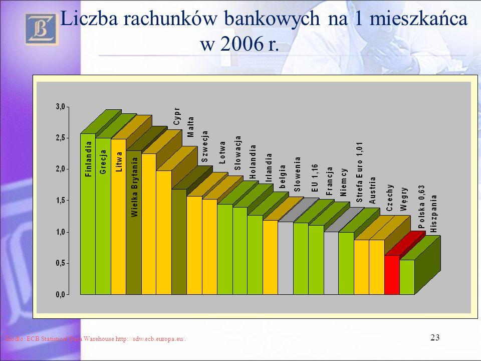 23 Liczba rachunków bankowych na 1 mieszkańca w 2006 r. Źródło: ECB Statistical Data Warehouse http://sdw.ecb.europa.eu/.