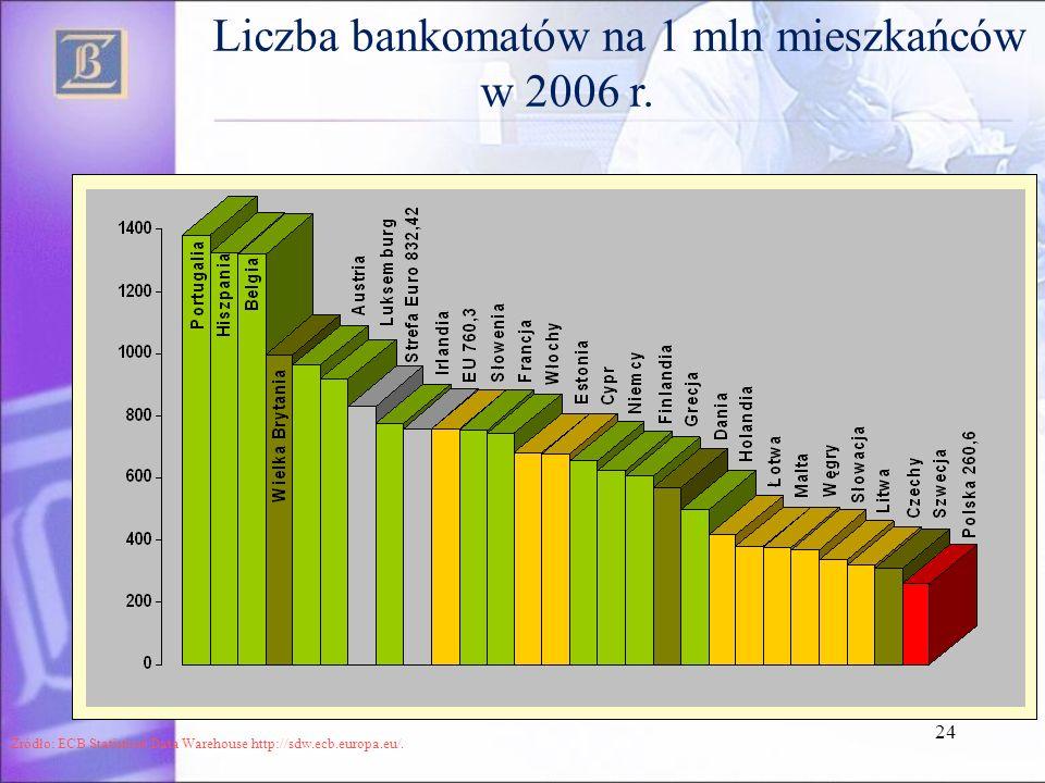 24 Liczba bankomatów na 1 mln mieszkańców w 2006 r. Źródło: ECB Statistical Data Warehouse http://sdw.ecb.europa.eu/.