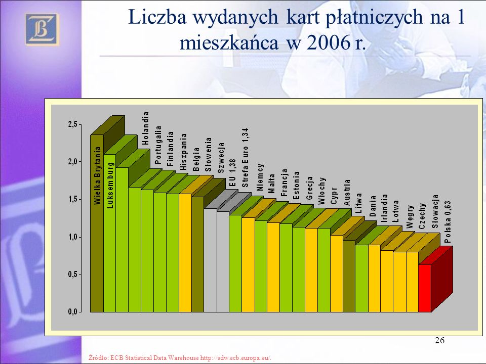 26 Liczba wydanych kart płatniczych na 1 mieszkańca w 2006 r. Żródło: ECB Statistical Data Warehouse http://sdw.ecb.europa.eu/.