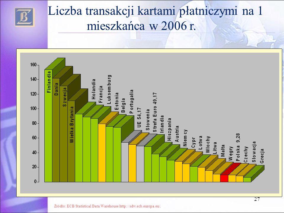 27 Liczba transakcji kartami płatniczymi na 1 mieszkańca w 2006 r. Żródło: ECB Statistical Data Warehouse http://sdw.ecb.europa.eu/.