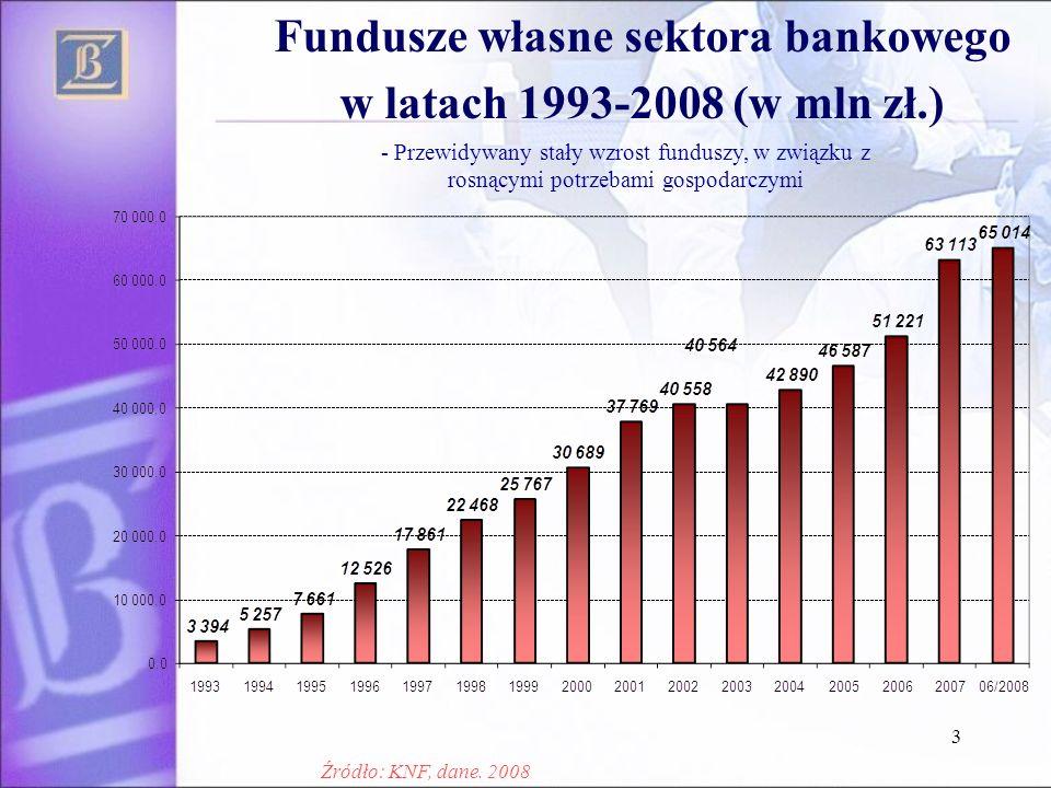 3 Fundusze własne sektora bankowego w latach 1993-2008 (w mln zł.) - Przewidywany stały wzrost funduszy, w związku z rosnącymi potrzebami gospodarczym