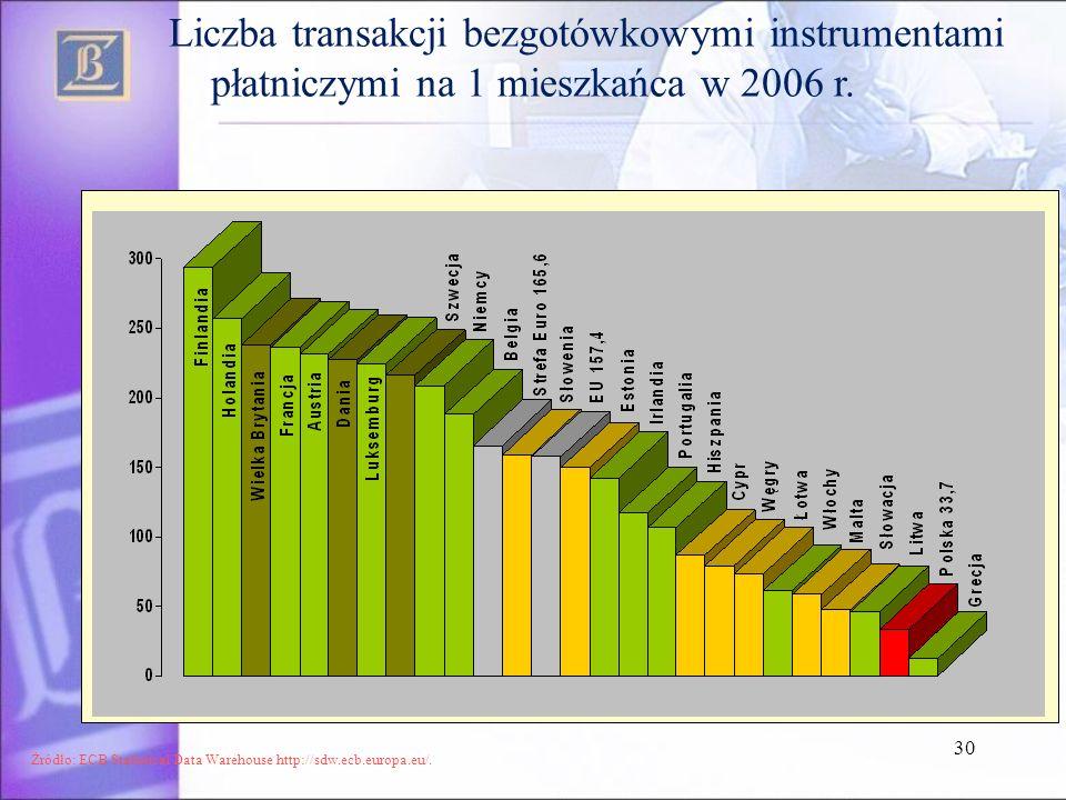 30 Liczba transakcji bezgotówkowymi instrumentami płatniczymi na 1 mieszkańca w 2006 r. Żródło: ECB Statistical Data Warehouse http://sdw.ecb.europa.e