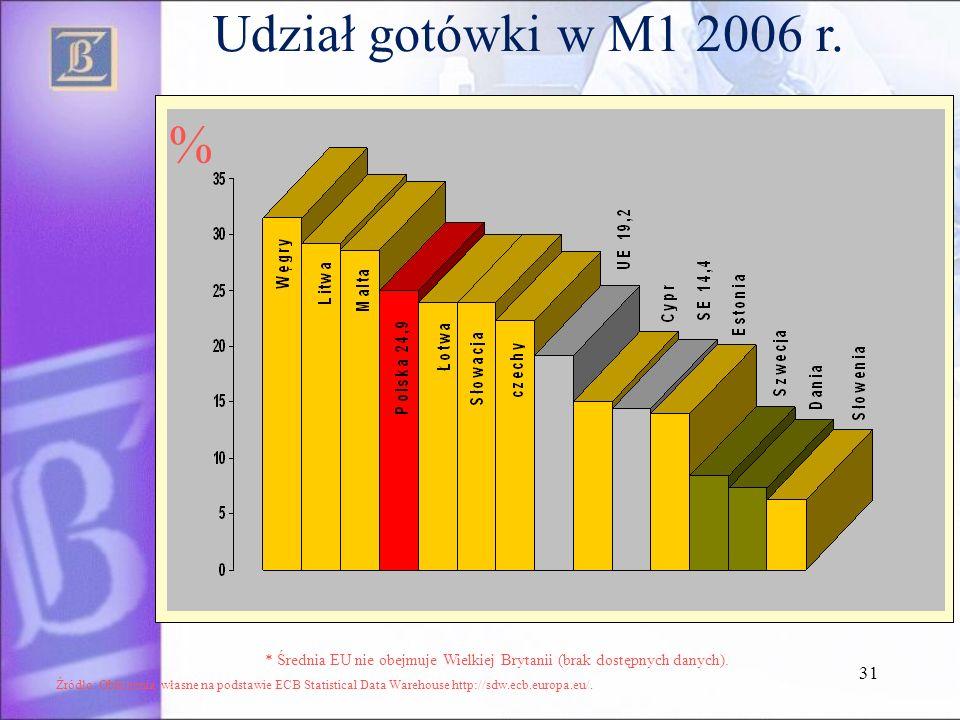 31 Udział gotówki w M1 2006 r. Źródło: Obliczenia własne na podstawie ECB Statistical Data Warehouse http://sdw.ecb.europa.eu/. * Średnia EU nie obejm