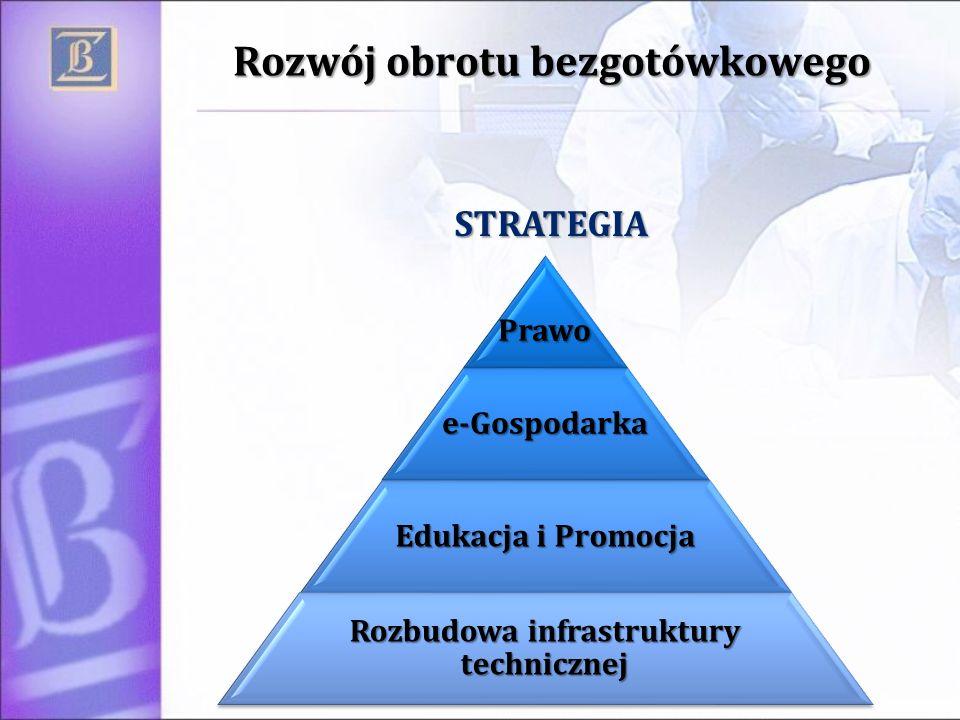 Rozwój obrotu bezgotówkowego Prawoe-Gospodarka Edukacja i Promocja Rozbudowa infrastruktury technicznej STRATEGIA