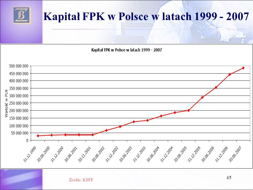 45 Kapitał FPK w Polsce w latach 1999 - 2007 Źródło: KSFP