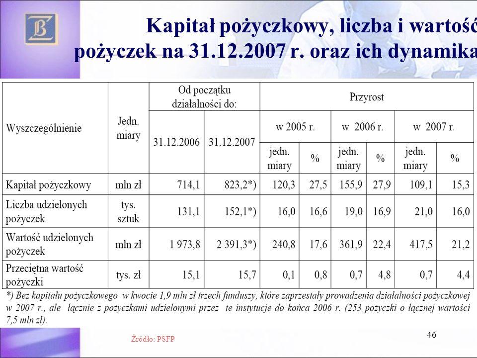 46 Kapitał pożyczkowy, liczba i wartość pożyczek na 31.12.2007 r. oraz ich dynamika Źródło: PSFP